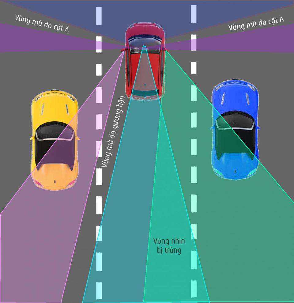 điểm mù sau xe oto